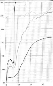 Fire Test Chart